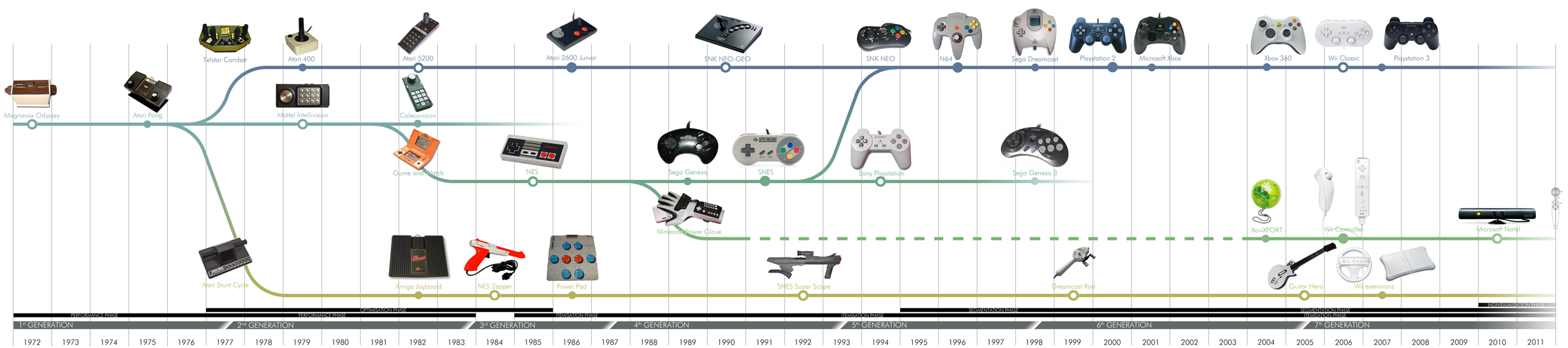 Image borrowed from [http://mbcgrob.nl/portfolio_img/designstudies/game_controller_timeline_large.png]